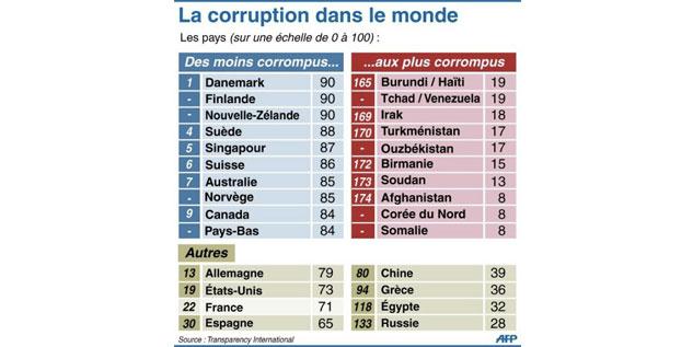 corruption classement pays